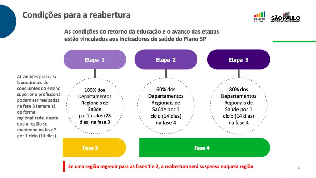 Plano de retomada da educação em São Paulo