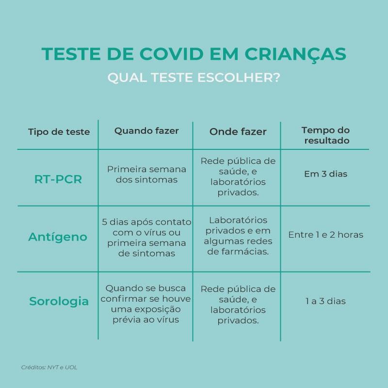Tabela com principais tipos de teste de Covid-19
