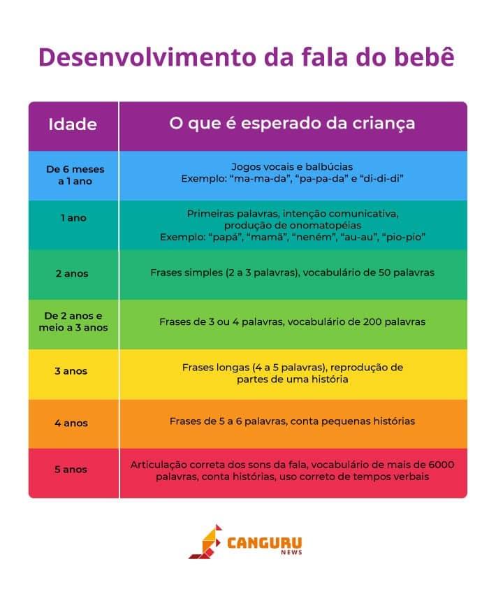 Desenvolvimento da fala: crianças de 2 anos já falam palavras difíceis?; tabela desenvolvimento da fala