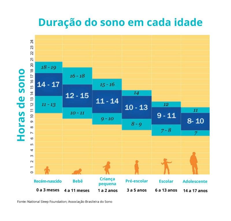 Insônia infantil: quais são as causas e como tratar?; Tabela sobre a duração do sono de acordo em cada idade. A quantidade de horas por noite vai de 8 e 17 horas, variando de acordo com a idade da criança ou adolescente.